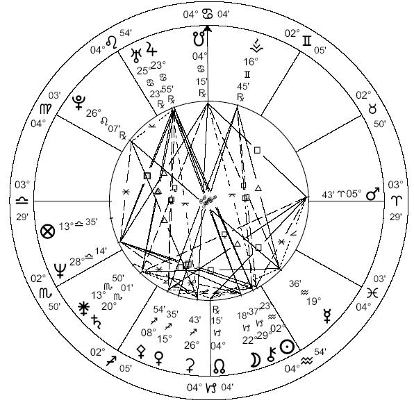Chart for Aquarius Male
